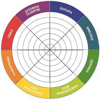 Пустая схема колеса жизненного баланса