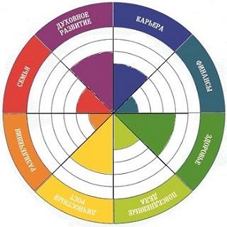 Закрашенная схема колеса жизненного баланса